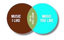 Snob Ven Diagram
